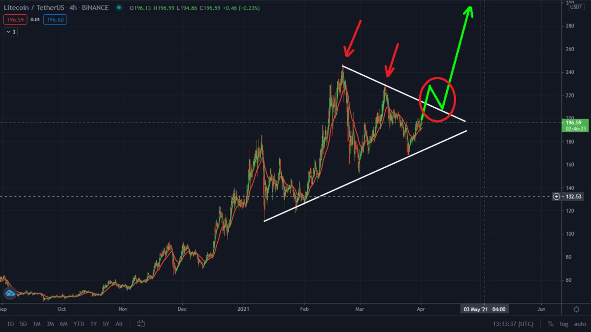 Litecoin Getting Ready To Explode! Watch This Level