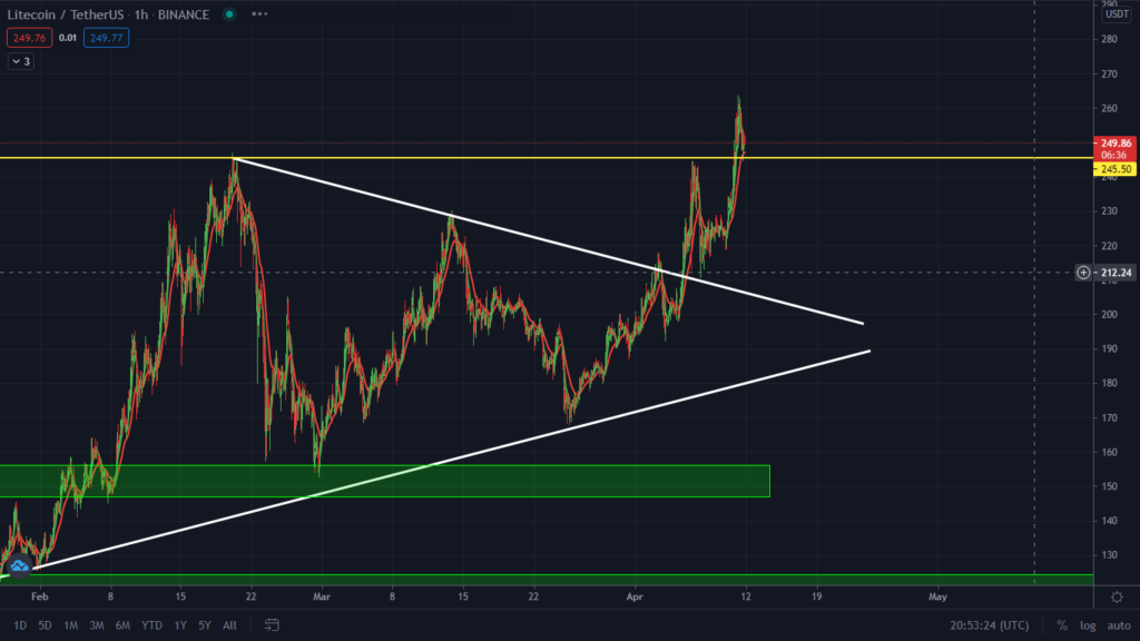 Litecoin $250 Target Met! Watch This Key Support.