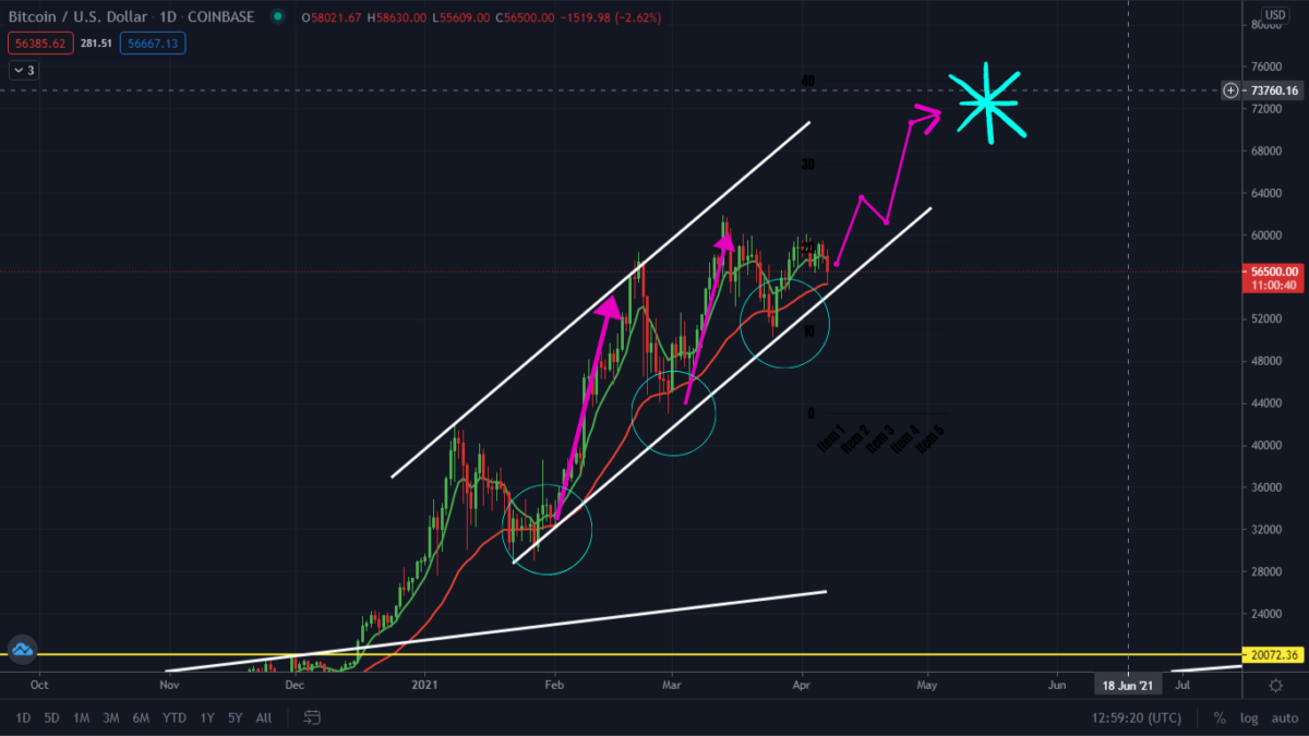 Bitcoin Is Ready To Rally! Watch This Ascending Channel.