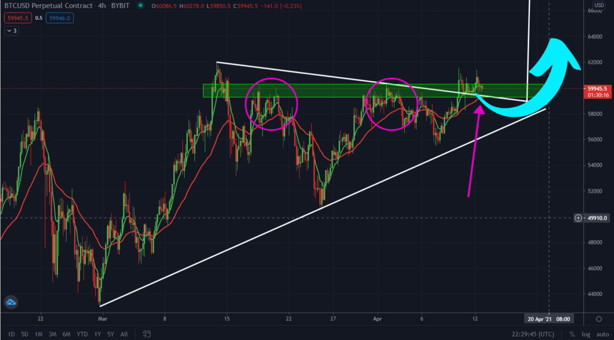 Bitcoin Rally Has Started! But First Watch This Support Level