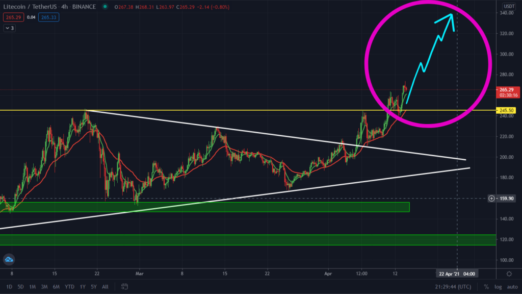 Must Read: Litecoin Ready To Surge! Next Target $329