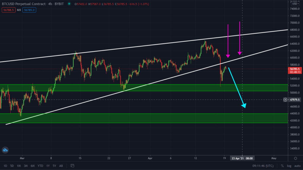 Bitcoin Finds Support At $50k As Predicted! But Watch This Bearish Signals.