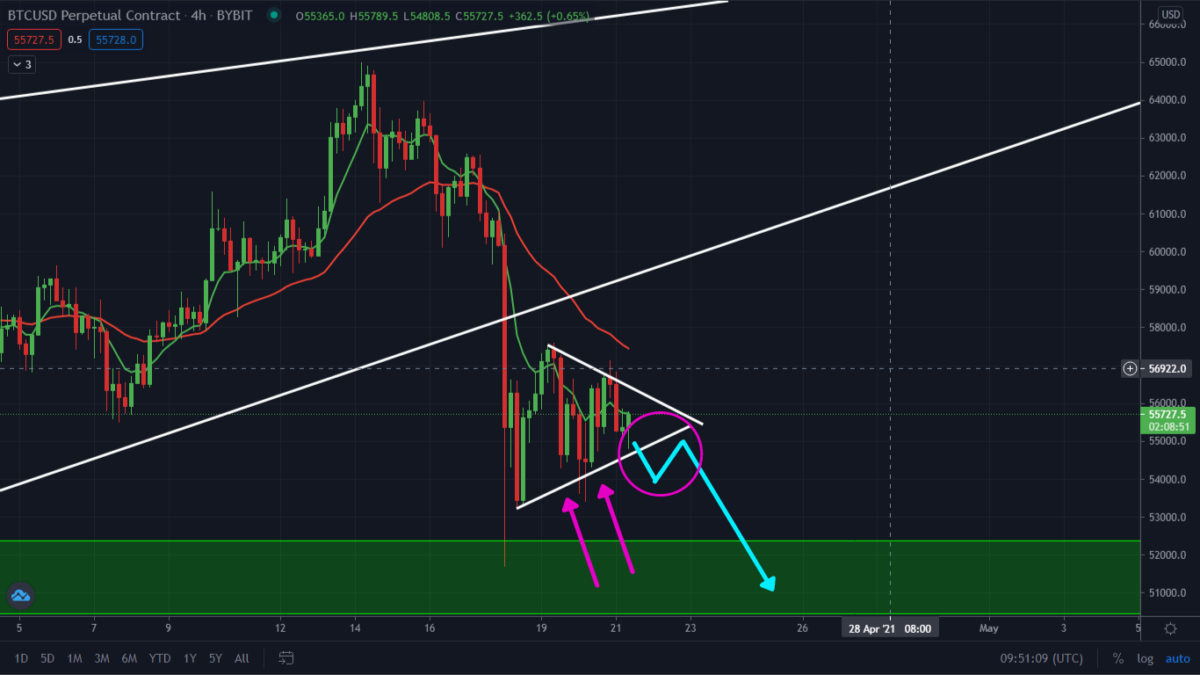 Bitcoin Ranging Market Is Over. Get Ready For This Move