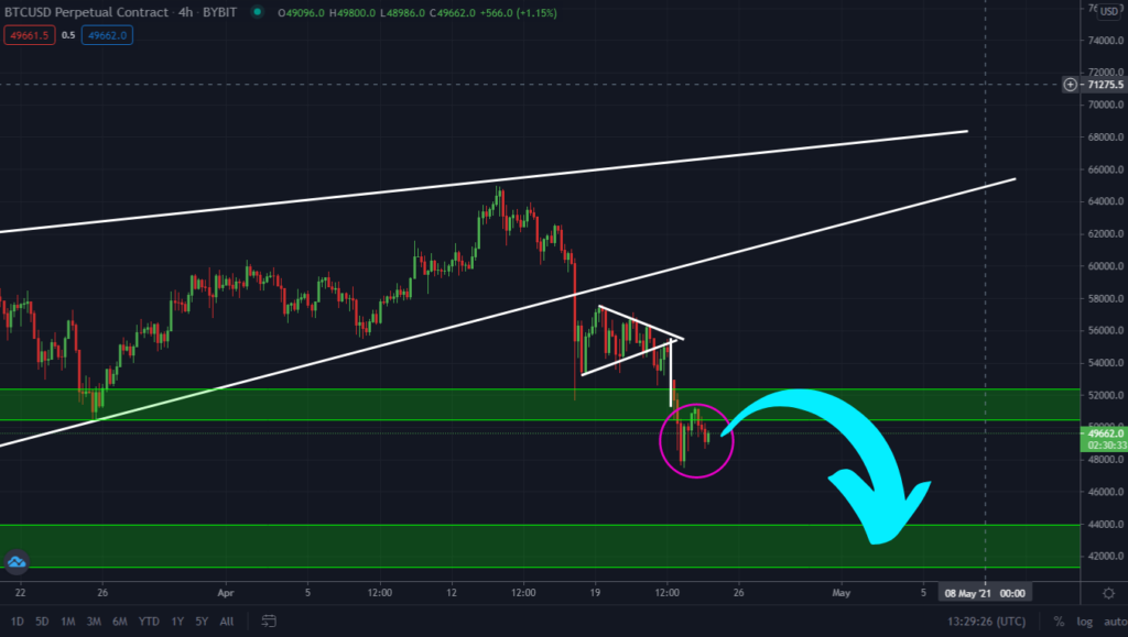 Bitcoin Bears Still In Control. Next Target $41,329!