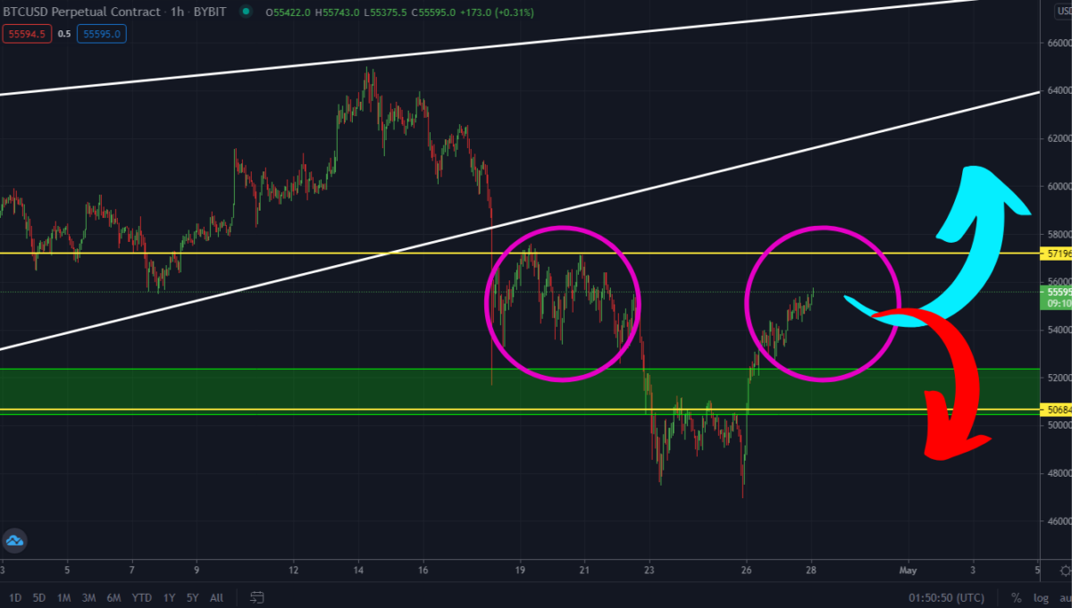 Is Bitcoin Still Bearish? Read This Before Buying The Deep!