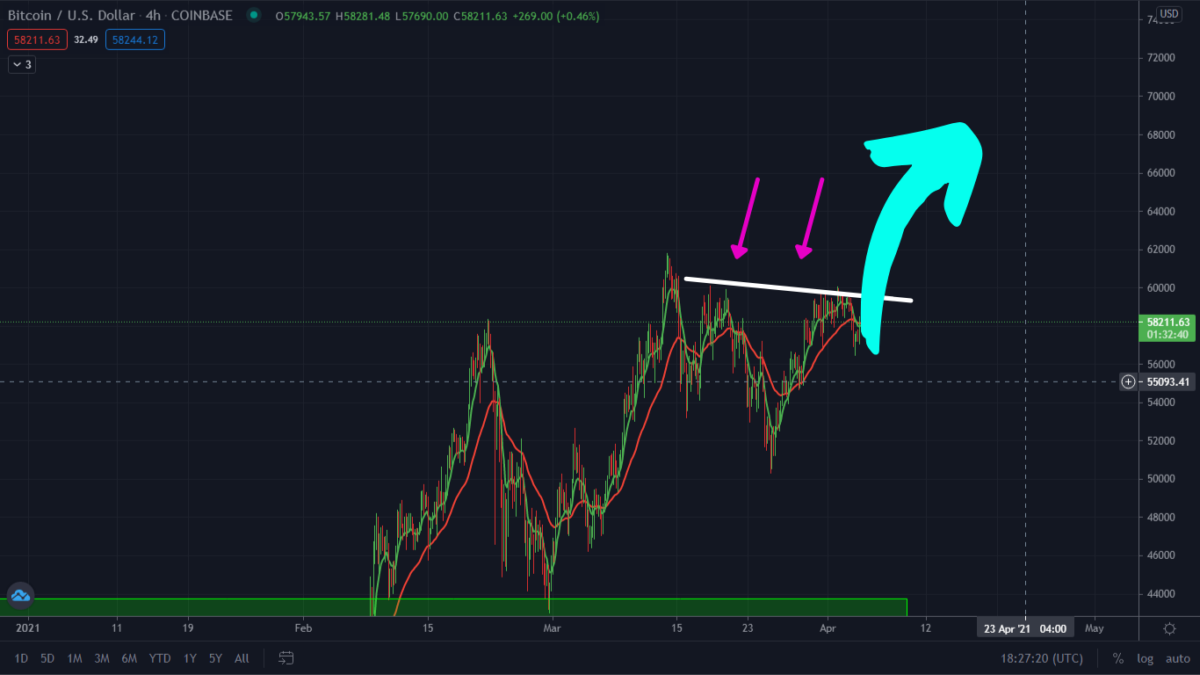 Bitcoin Still Looking Very Bullish. Here Is Why