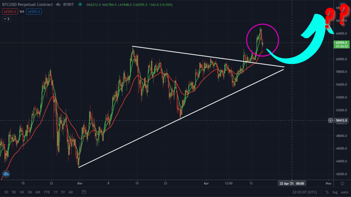 Bitcoin Making One Last PullBack Before The Rally? Watch These Levels