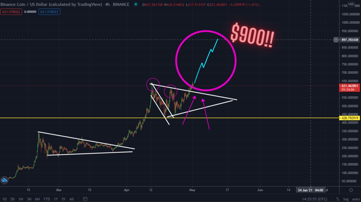 BNB Breaking Out Right Now! Price To $900 Buy Now?