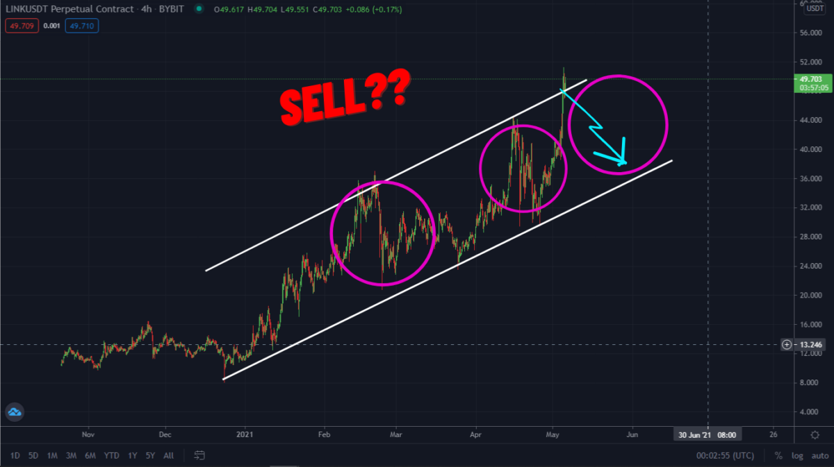 ChainLink $47 Target Smashed! A New Sell Trade?