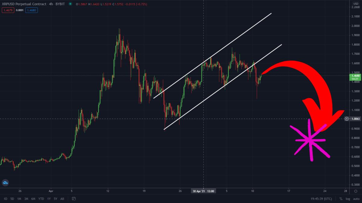 XRP Just Broke Through This Bearish Pattern. What Next?