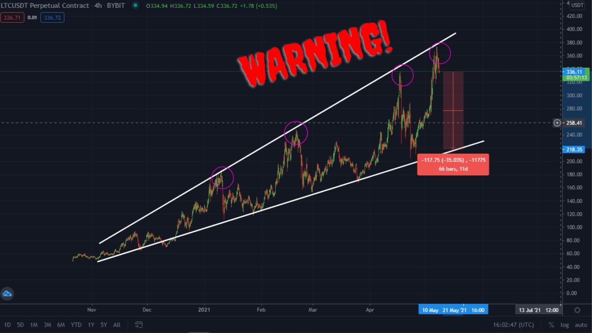 Warning: Litecoin Could Crash 35% Today!