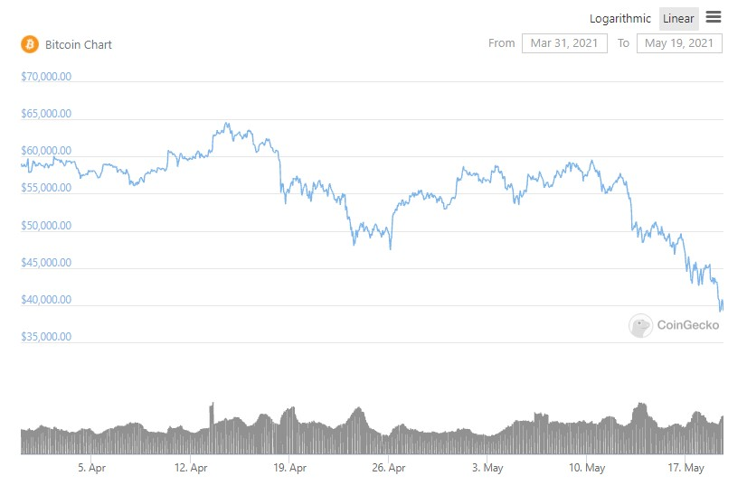 bitcoin-price-march-2021-may-2021