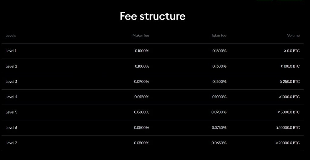 BitPanda review on Pro Trading fees