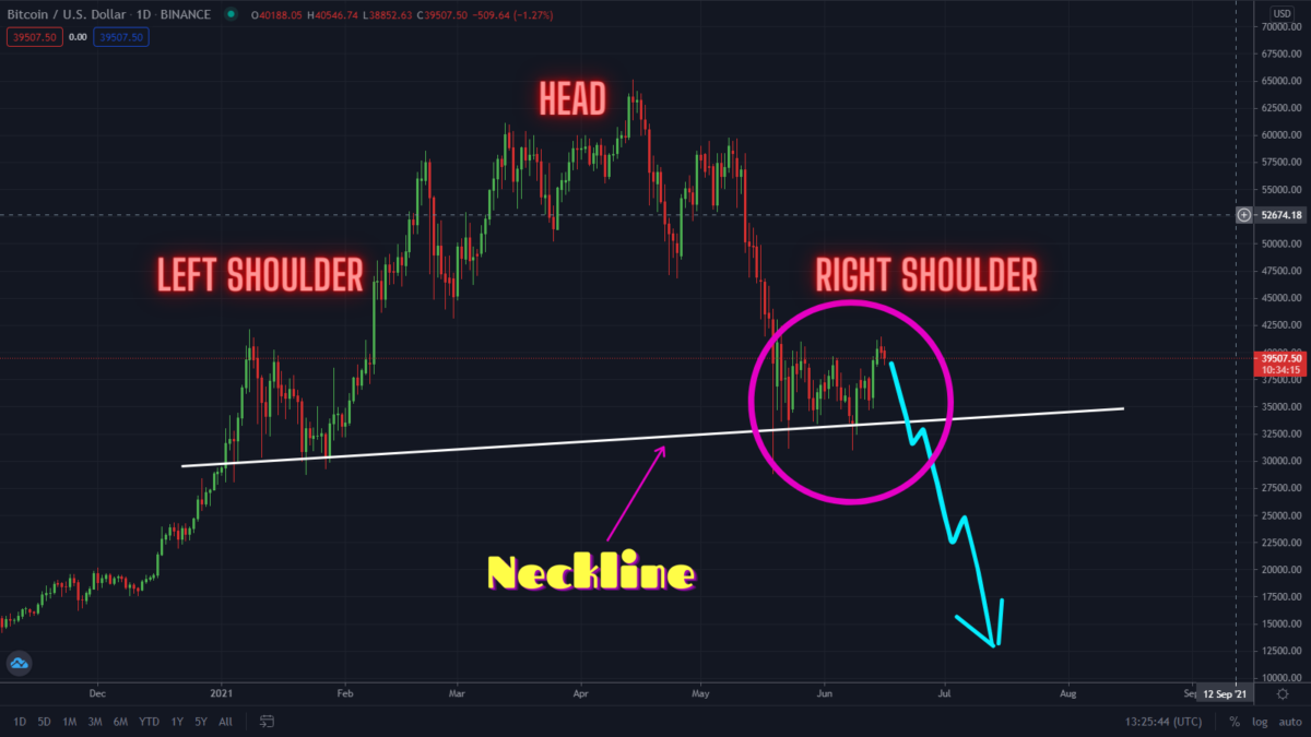 Bitcoin Forming Massive Head And Shoulder Pattern! Sell?