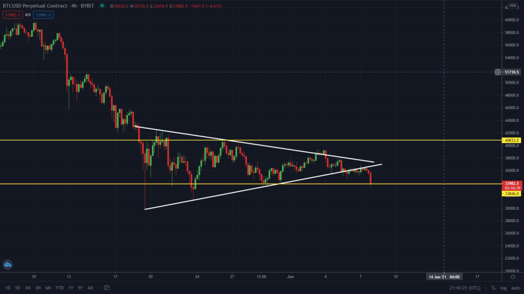 Bitcoin Testing Key Support! Sell Now?