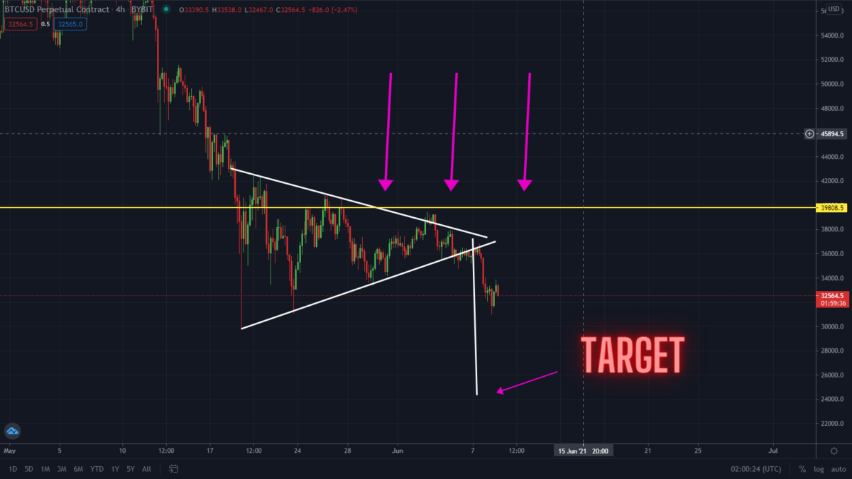 BTC Ranging Right Now! What Next?