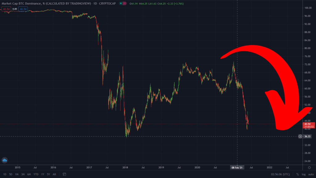 Bitcoin Dominance Points To The Bitcoin Sell-Off Ending Soon!
