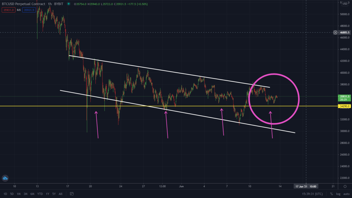 Bitcoin About To Flash Bullish. Watch This Level