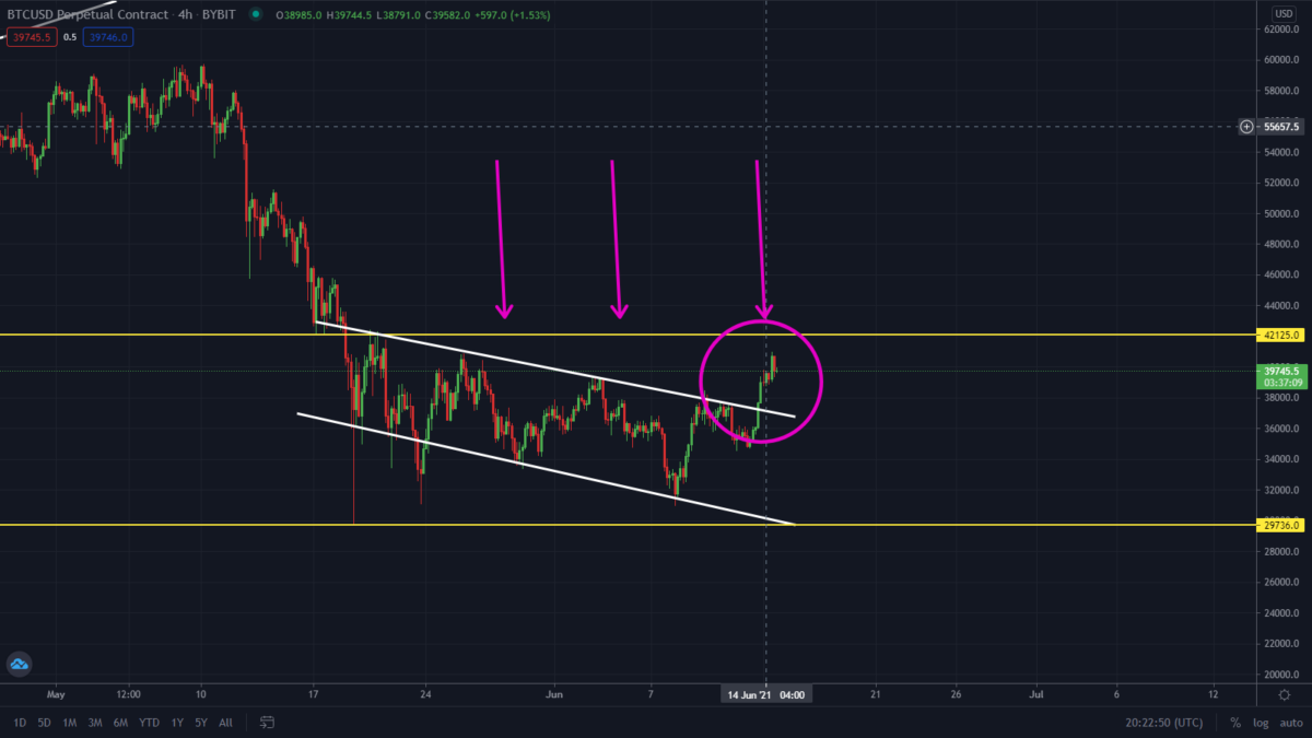 Bitcoin Rallying As Predicted. Watch This Level!