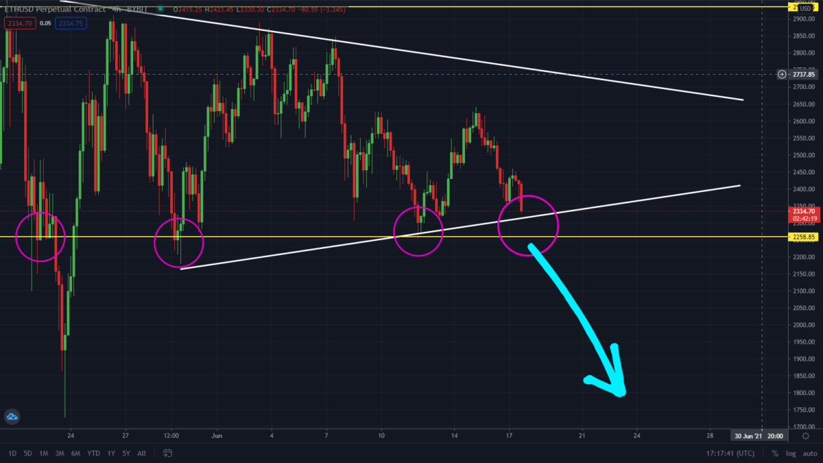 Ethereum Testing This Key Support! What Next?