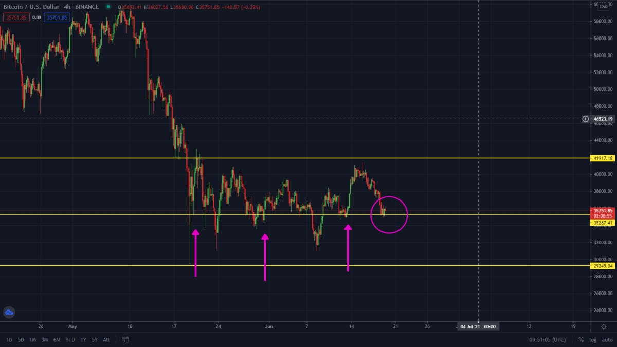 Bitcoin Playing Out As Predicted. What Next?