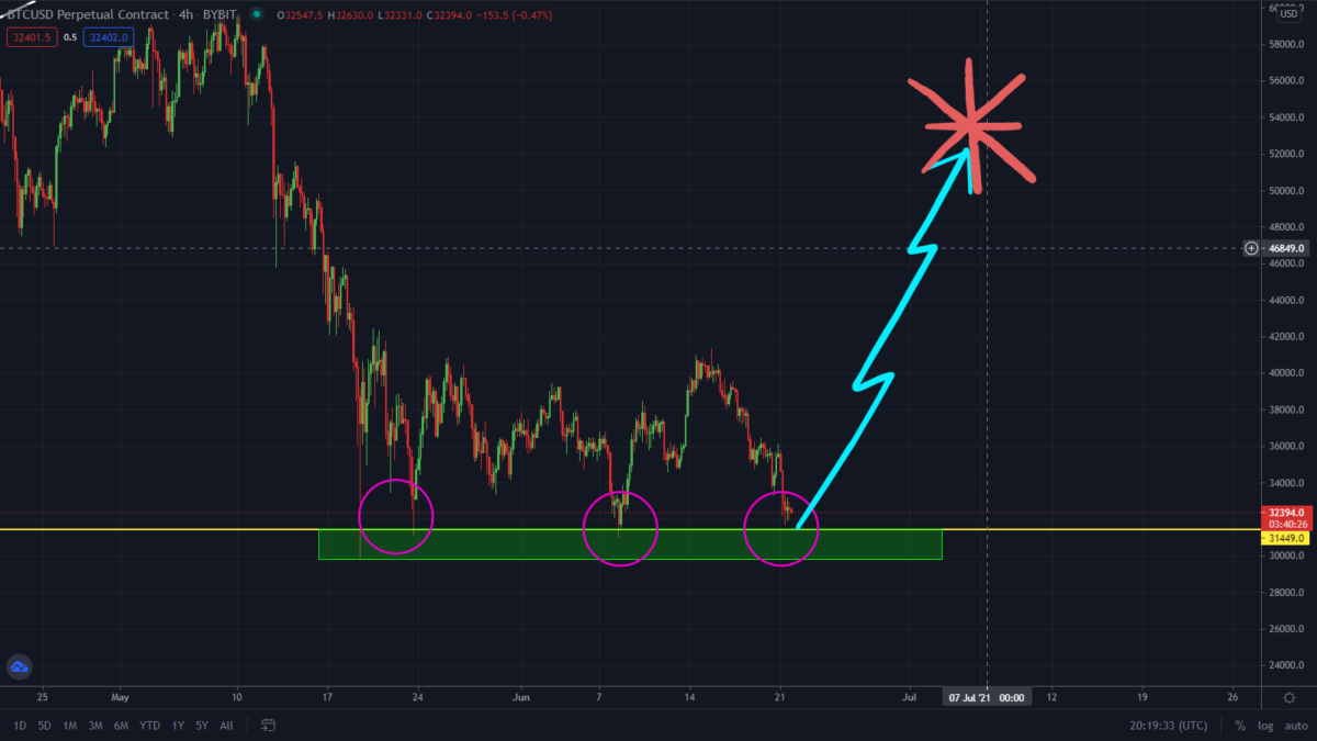Bitcoin Is At A Critical Level! Massive Rally Coming?