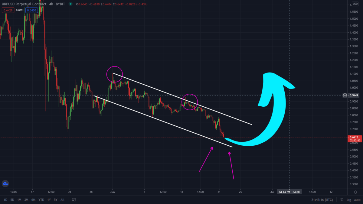 XRP Bears Running Out Of Steam! Watch This Level