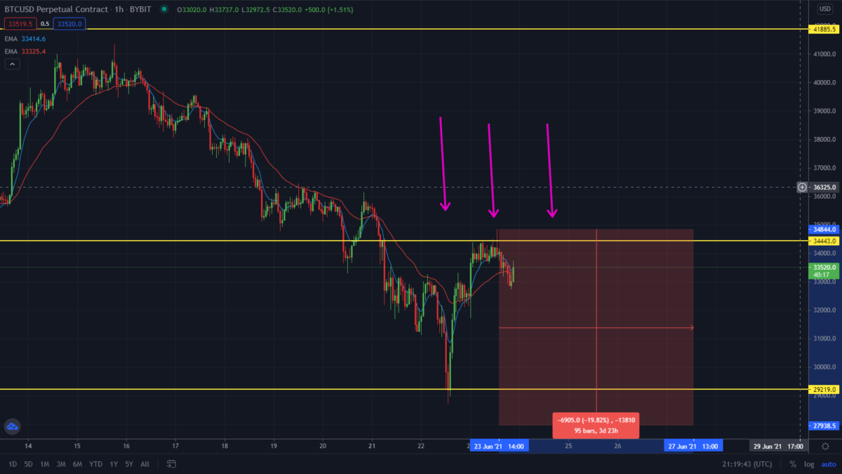Has The Bitcoin Sell-Off Started? Watch This Level