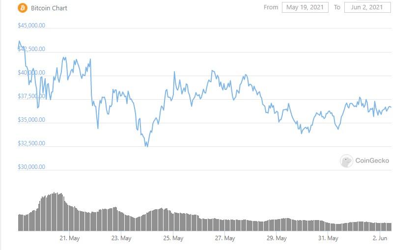 btc-graph-02-06-2021