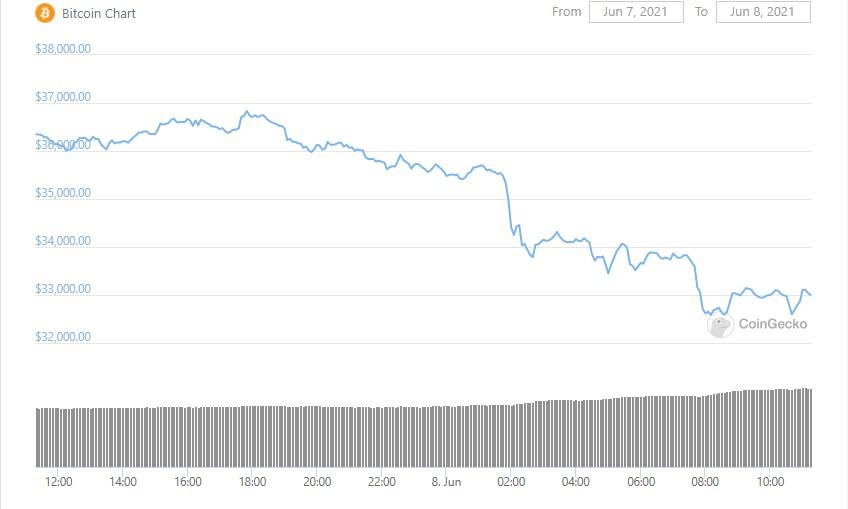 btc-graph-08-06-2021