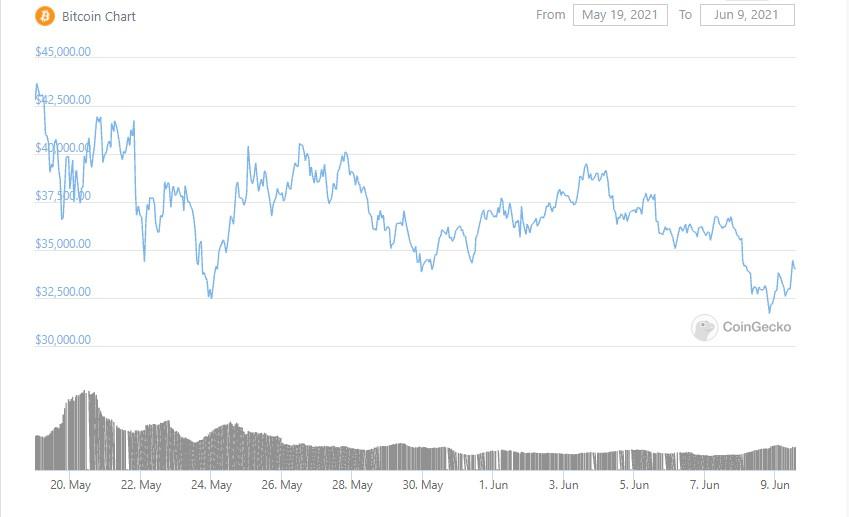 btc-graph-09-06-2021