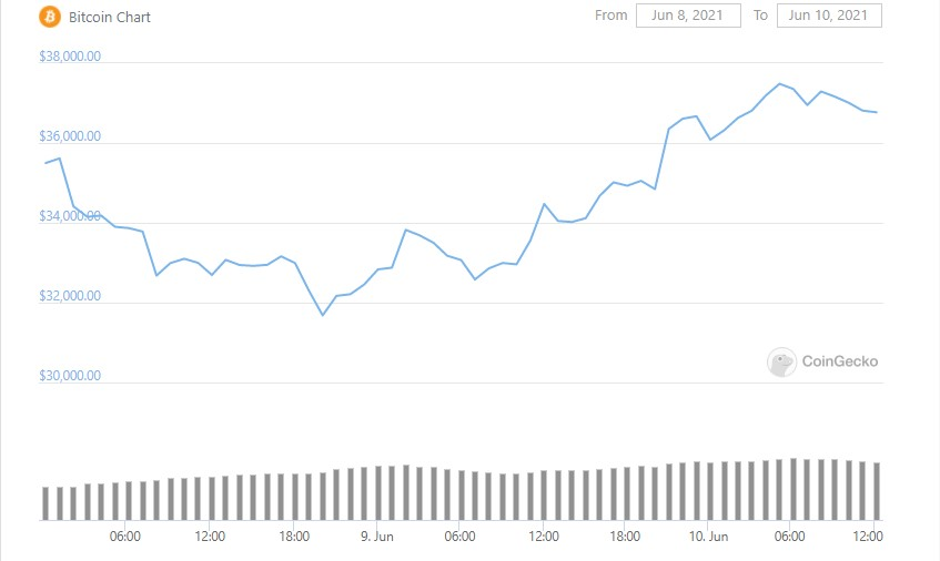 btc-graph-10-06-2021