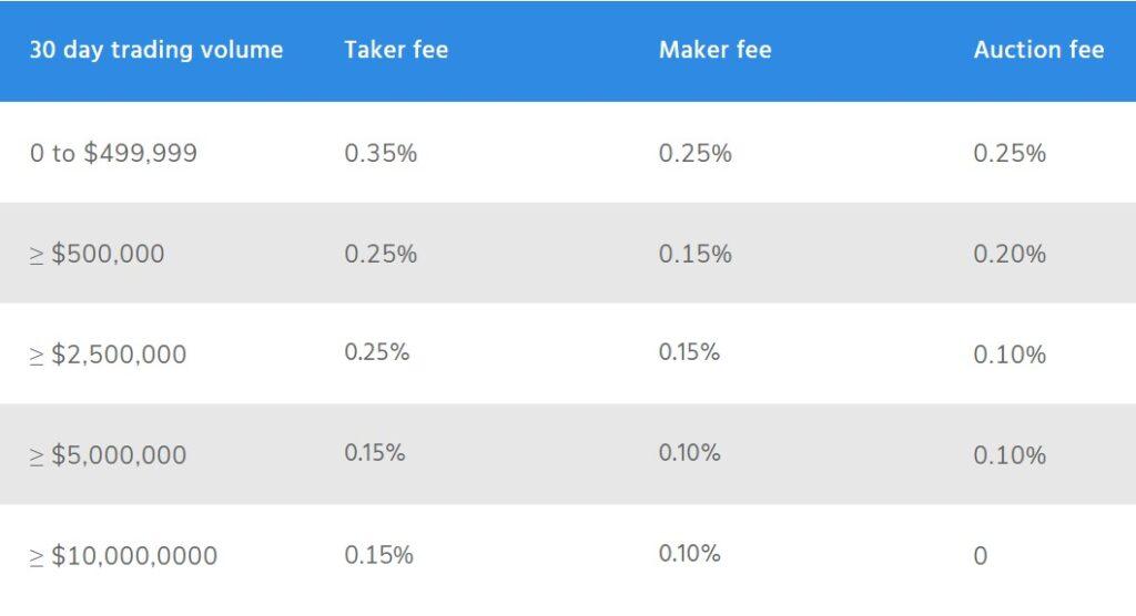 Gemini exchange fees