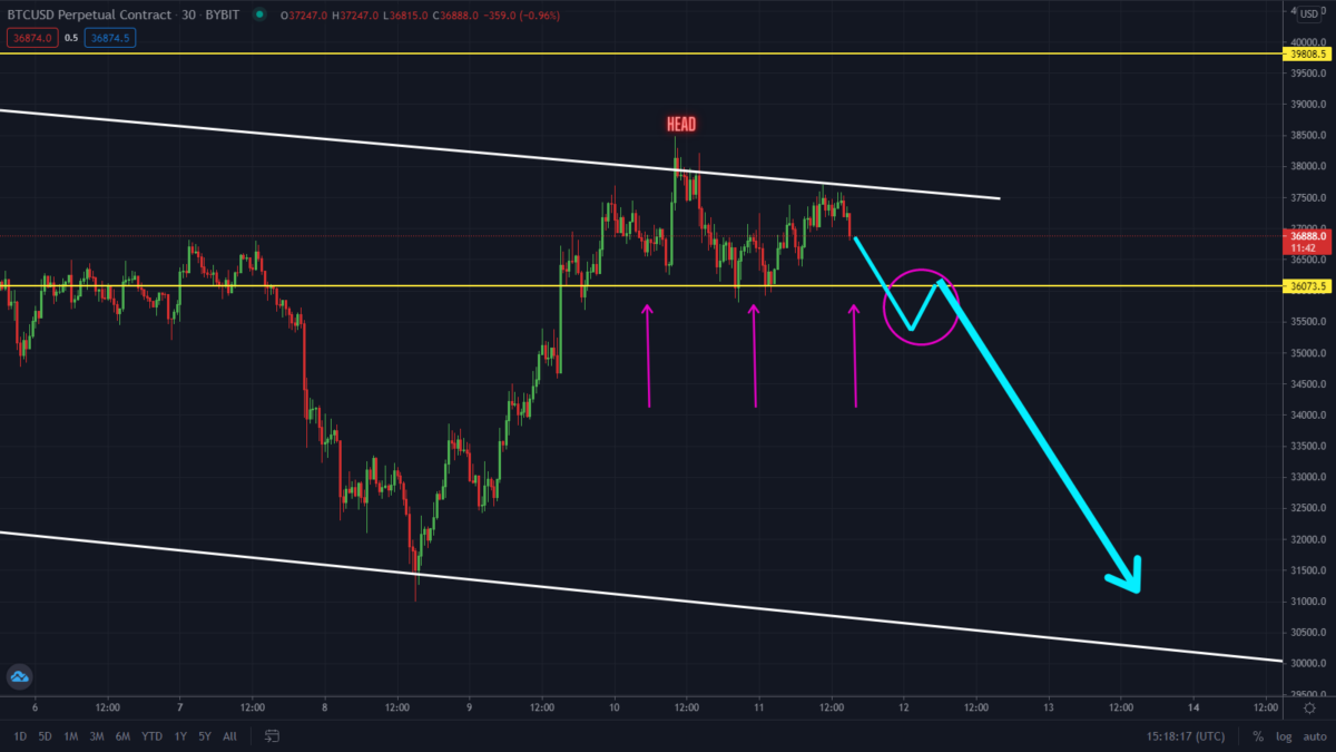 Head and Shoulder Pattern Forming On Bitcoin! Sell Now?