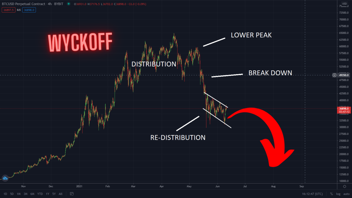 Wyckoff Distribution Tells Us Exactly What To Expect Next For Bitcoin!