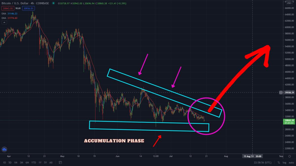 Bitcoin Flashing Bullish! Watch This Hidden Level