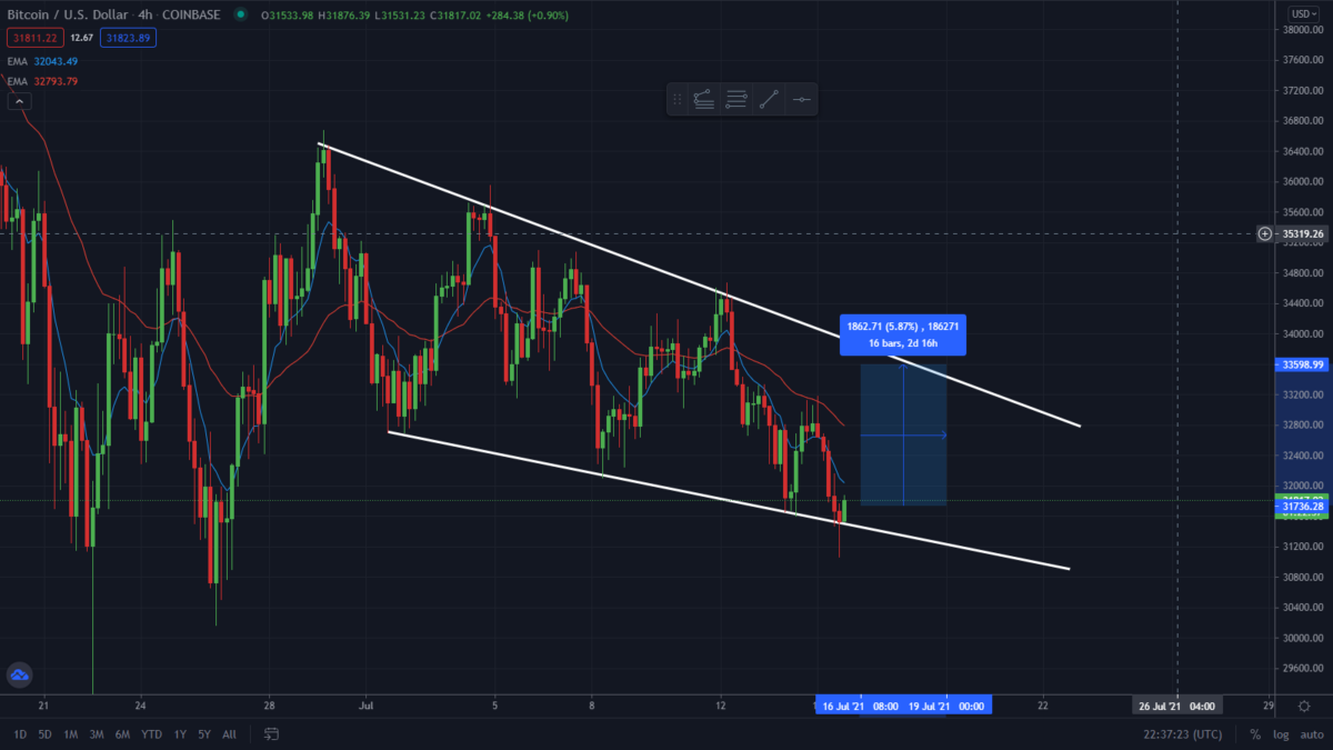 Bitcoin Bouncing On Support! Watch This Level