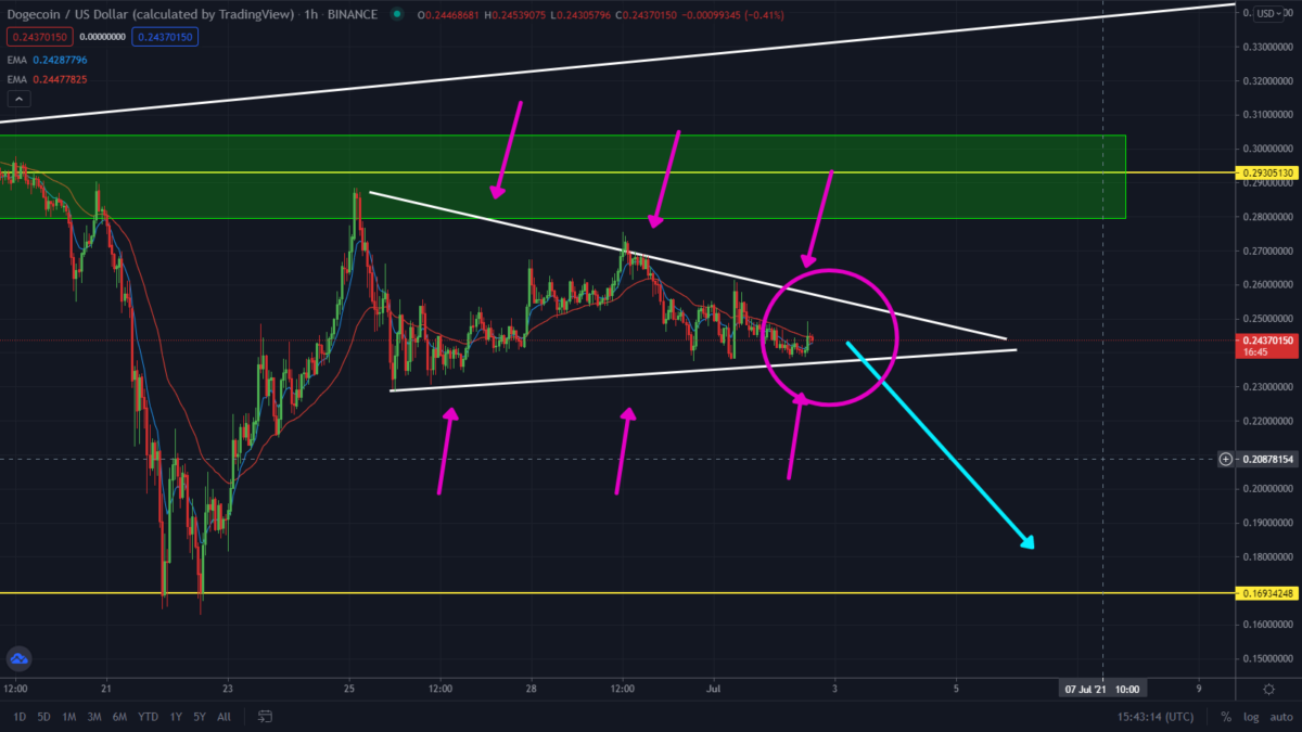 DogeCoin Sell-Off Playing Out! Watch This Converging Triangle