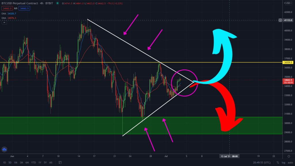 Massive Move About To Occur On Bitcoin! Watch this converging triangle patter