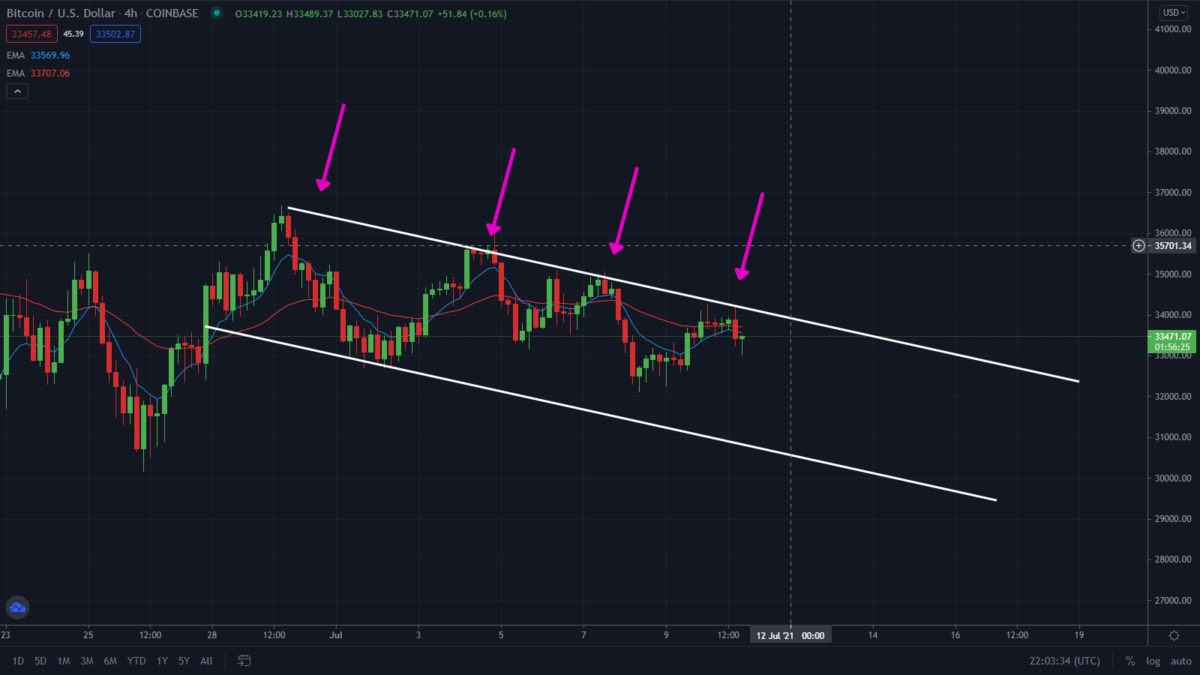 Bitcoin Forming Descending Channel! Watch These Levels