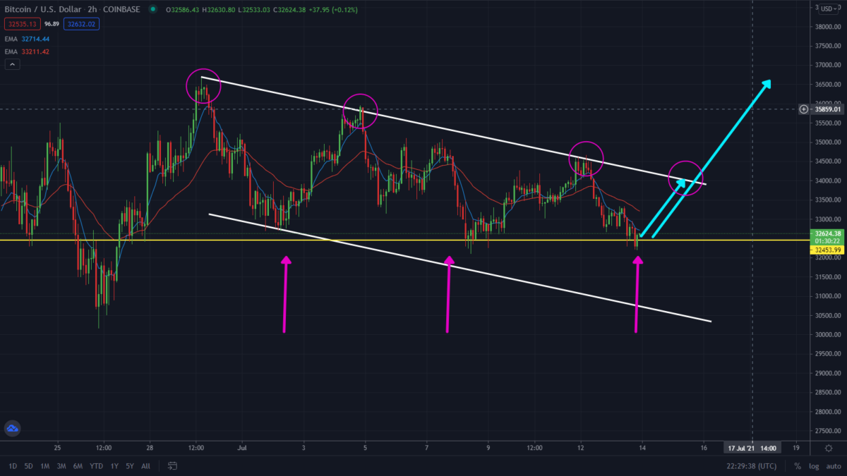 BTC/ETH Bearish Prediction Playing Out! Watch These Levels.