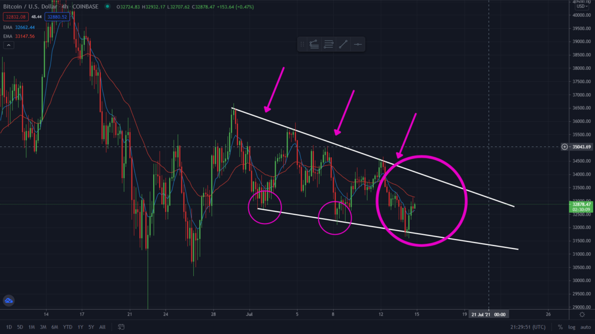 Is The Bitcoin Sell-Off Over? Pattern Update For Bitcoin!