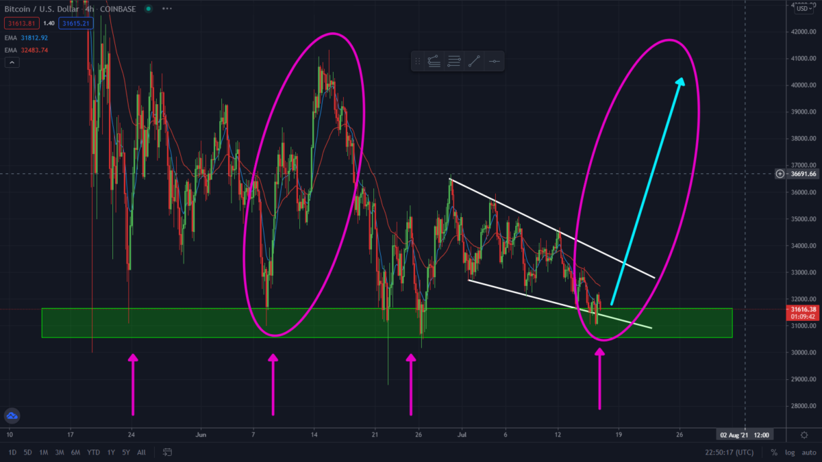 Bitcoin/ETH At Critical Levels. Can This Stop The Dump?