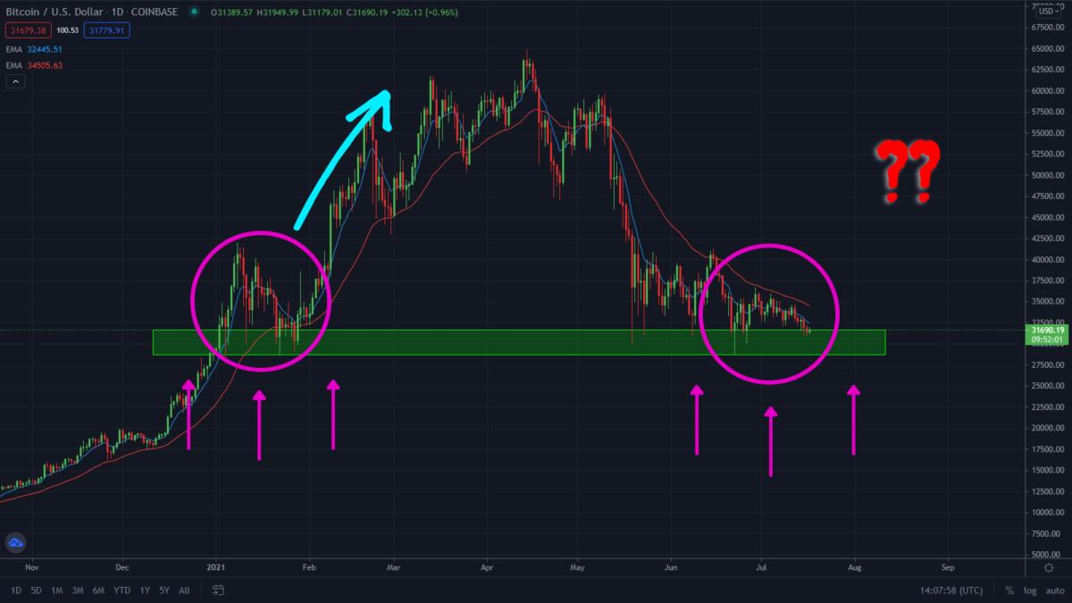 Bitcoin Bearish Market Finally Bottomed Out! What Next?
