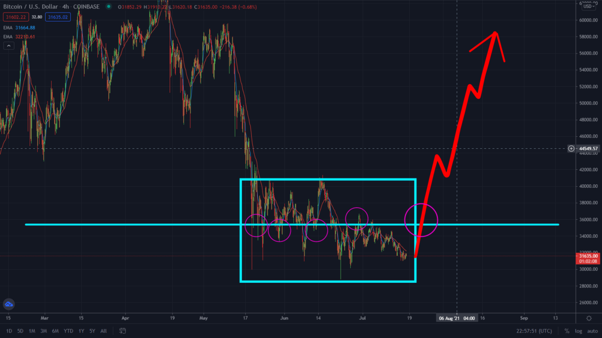 Bitcoin Smart Money Logic. Key Levels Institutions Are Watching!