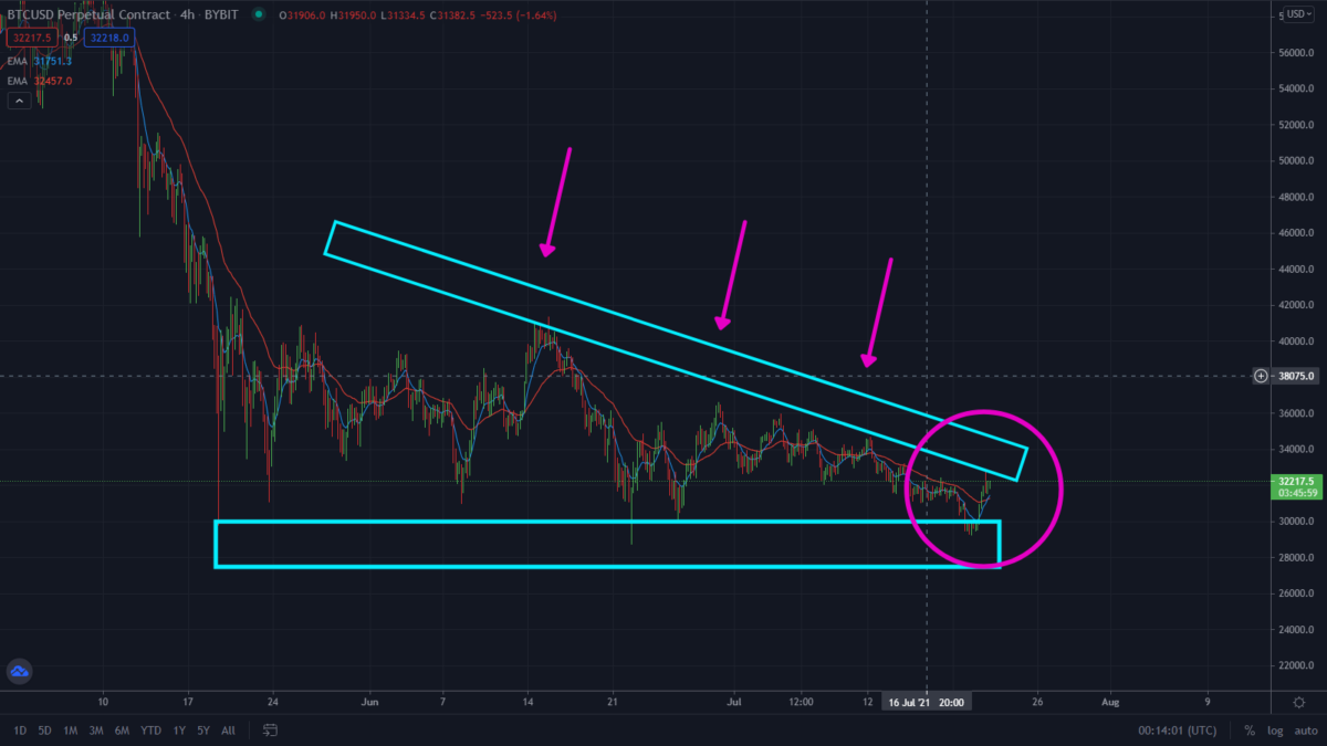 Bitcoin Bulls Show Strenght! Watch These Key Levels