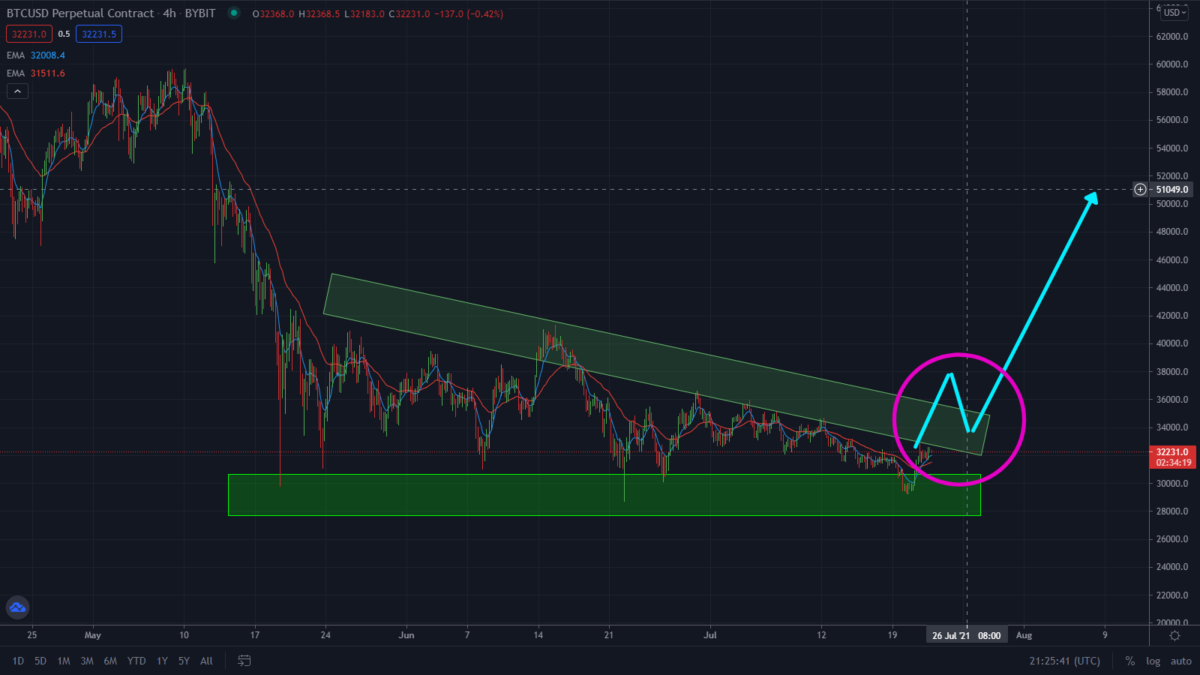 Warning: Bitcoin Getting Ready To Explode!
