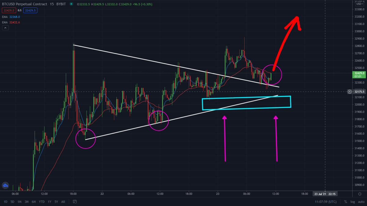 Must Read: Bitcoin Just Broke Through This Flag Pattern! Surge To $36k?