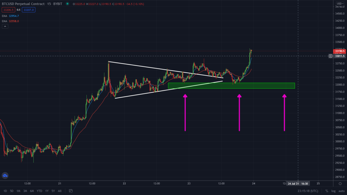 Bitcoin Bullish Rally Playing Out As Predicted. First Target Smashed!