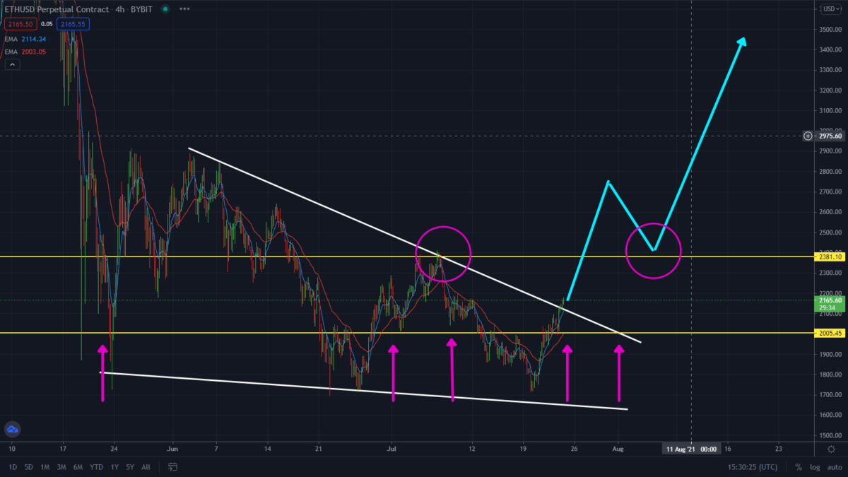 Ethereum Is Breaking Out Right Now! New Alt-Season?